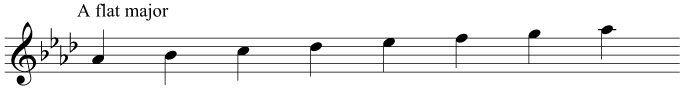 The key signature and scale of A flat major