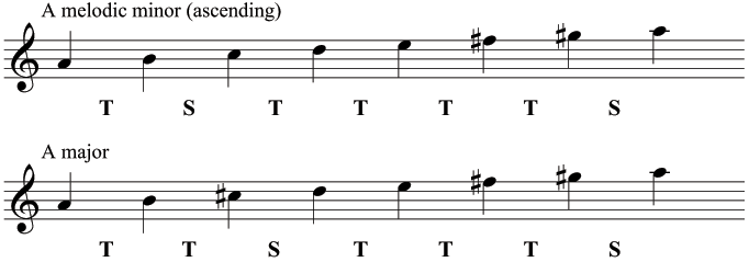 Comparison of A melodic minor (ascending) and A major
