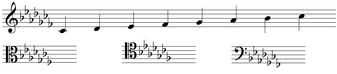 Study: Keys level 5 C Flat Major Scale