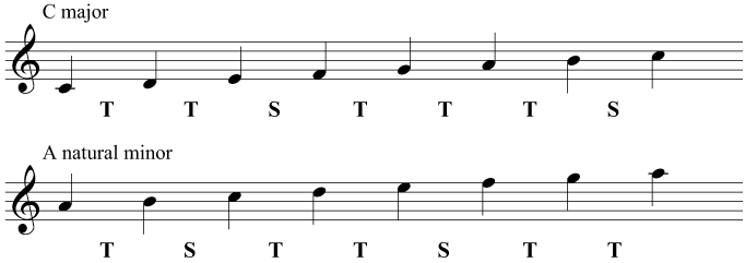 Comparison of C major and A natural minor