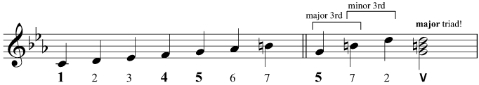 Constructing the triad of V in C minor, with the accidental
