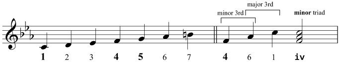 Constructing the triad of iv in C minor