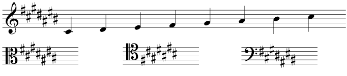 The key signature and scale of C sharp major