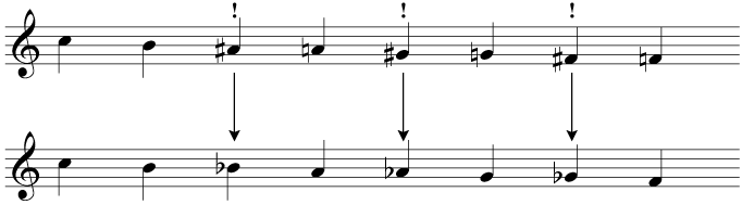 Minimise the use of accidentals - favour flats in a descending chromatic scale