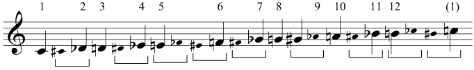 A chromatic scale starting on C, showing enharmonic equivalents