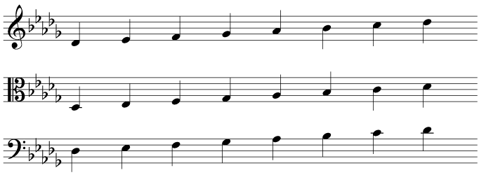 The key signature and scale of D flat major in treble, alto, and bass clefs