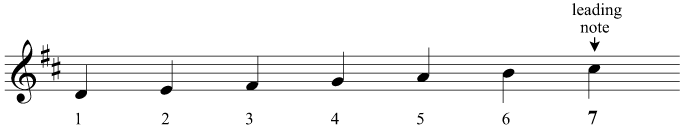 The leading note of D major