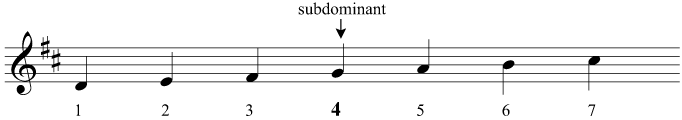 The subdominant of D major