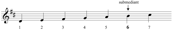 The submediant of D major