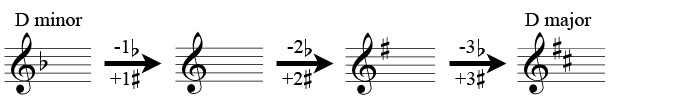 Getting to the parallel minor from D major by removing three flats / adding three sharps