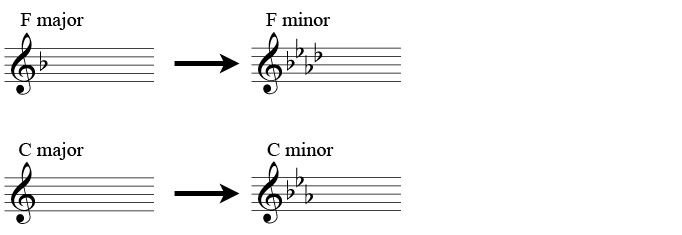 F major and F minor, and C major and C minor: parallel keys