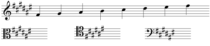 The key signature and scale of F sharp major