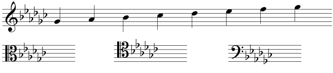 The key signature and scale of G flat major