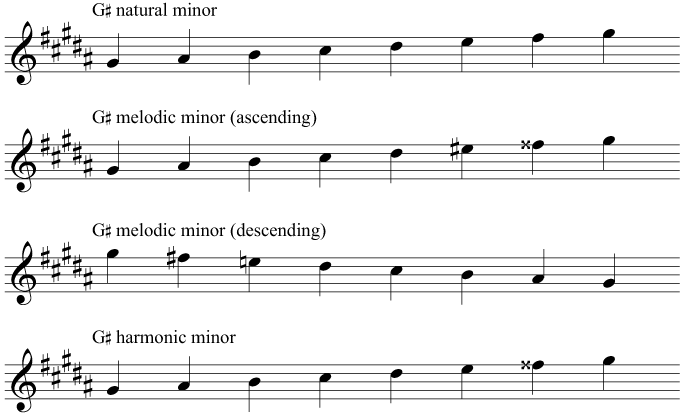 The key signature and scales of B flat minor