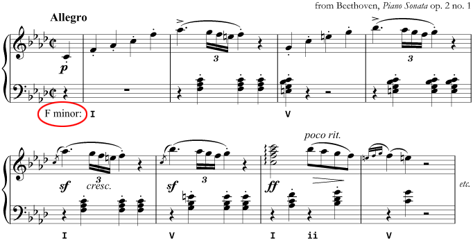 from Beethoven's Piano Sonata in F minor, with analysis