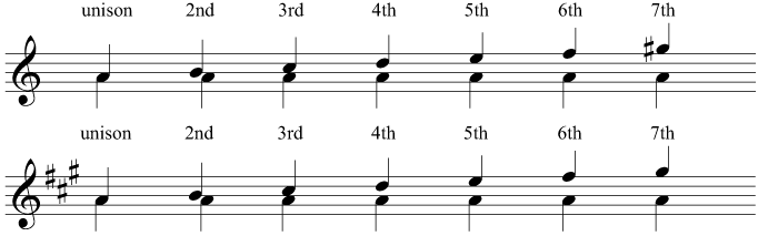 Intervals above the tonic in A major and A minor