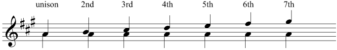 Intervals above the tonic in A major