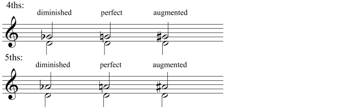 Diminished, perfect, and augmented 4ths and 5ths