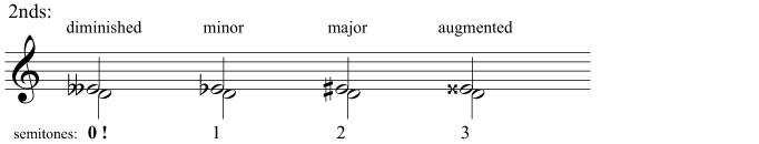 Diminished, minor, major, and augmented 2nds