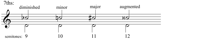 Diminished, minor, major, and augmented 7ths