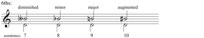 Diminished, minor, major, and augmented 6ths