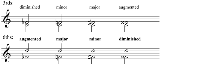 Diminished, minor, major, and augmented 3rds and 6ths