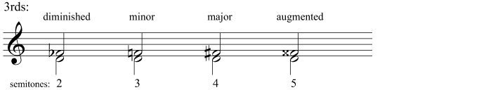 Diminished, minor, major, and augmented 3rds