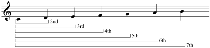 The intervals between C and the natural notes above