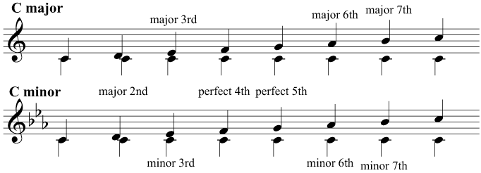 Intervals above the tonic in C major and C minor