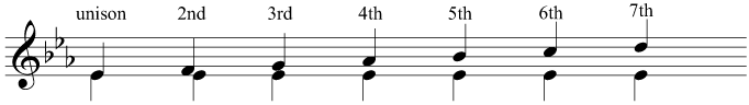 Intervals above the tonic in E flat major