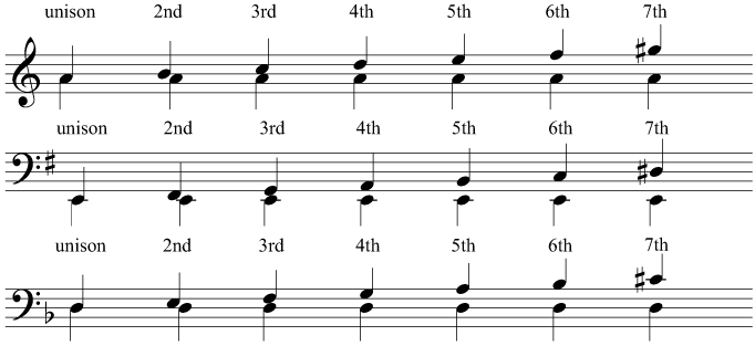 Harmonic intervals above the tonic in A minor, E minor, and D minor