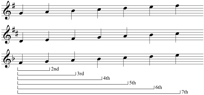 Intervals in the G, D, and F major scales