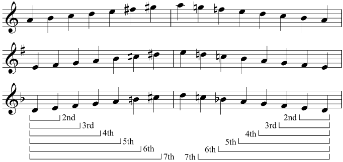 Melodic intervals above the tonic in A minor, E minor, and D minor