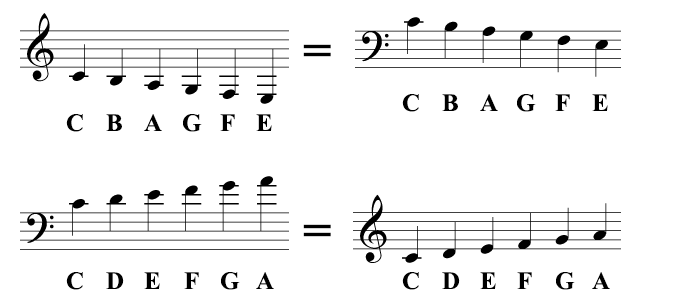 These are exactly the same notes written in different clefs, using ledger lines