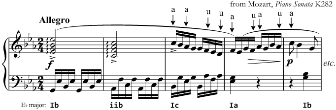 Accented and unaccented passing notes (Mozart, Piano Sonata K282)