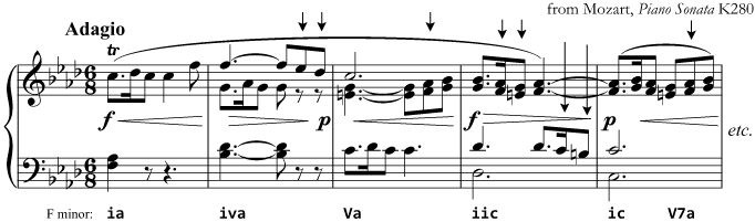 Accented and unaccented passing notes in compound time (Mozart, Piano Sonata K280)