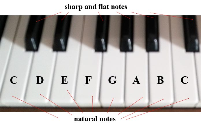 Sharp, flat, and natural notes on a piano keyboard
