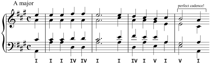 A harmonisation with a chord progression using only the primary triads
