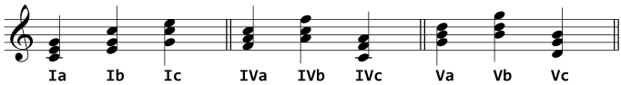 The inversions of I, IV and V