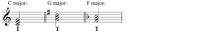 Root position triads of I in C major, G major, and F major