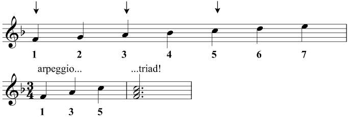 Study: Introduction to harmony