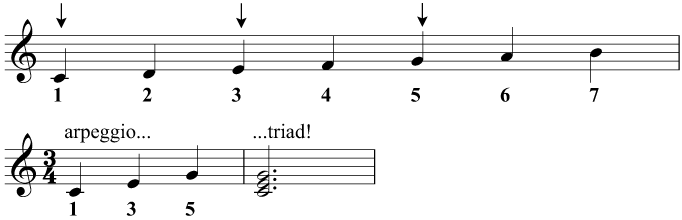 Creating a triad from the major scale in C major