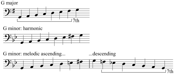 Scales of G major and G minor