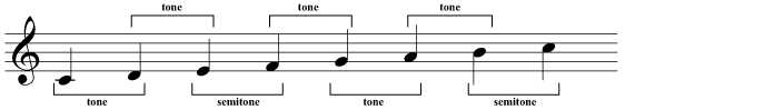 Forming a C major scale from semitones and tones