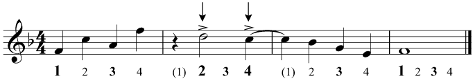 A simple example of syncopation on the 2nd and 4th beats, indicated
