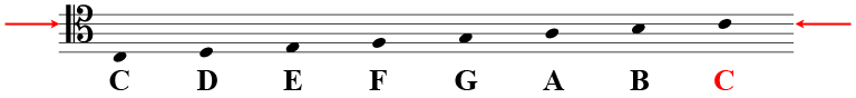 The tenor clef, showing the line for C