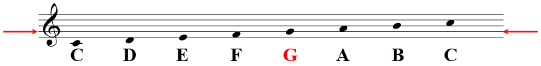 The treble clef, indicating G