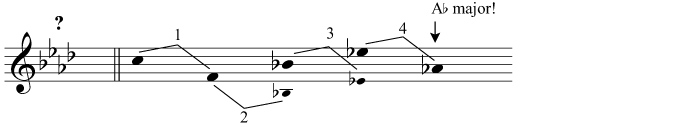 The tonic of the major key with 4 flats is exactly 4 perfect fifths below C: A flat major