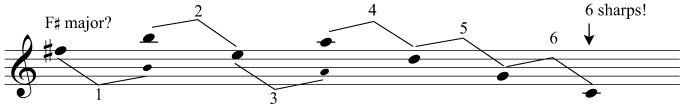 We need to jump 6 perfect fifths down from F sharp to C, and therefore there are 6 sharps in the key signature of F sharp major